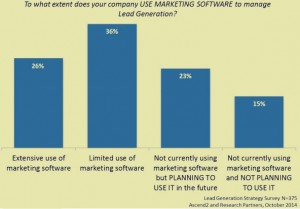 lead_generation_marketing_automation