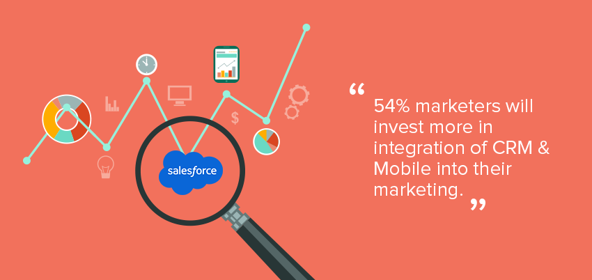 Mobile marketing automation 2015