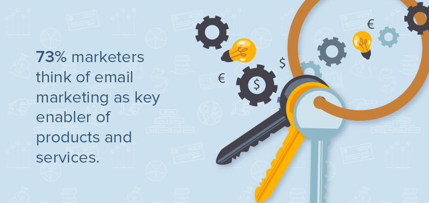email marketing automation in 2015