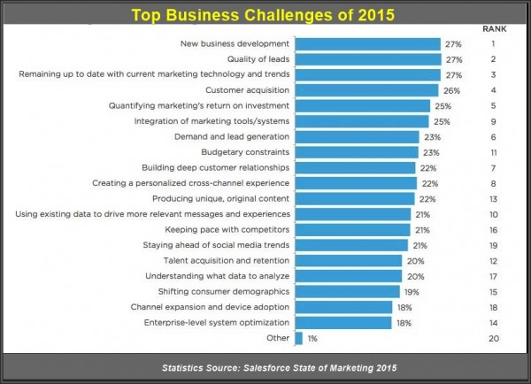 Top business challenges of 2015