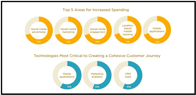 top areas of marketing spending in 2015