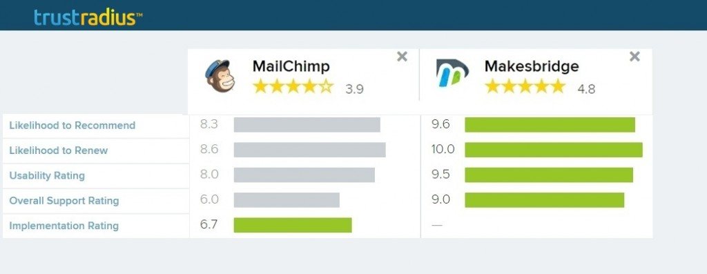 MailChimp Vs Makesbridge