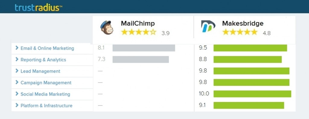 MailChimp Vs Makesbridge_ Featre_Comparison