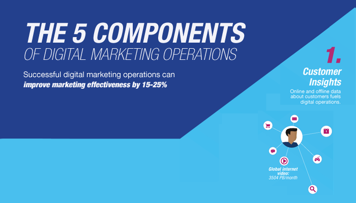 Infographic: 5 Components of Digital Marketing Operations