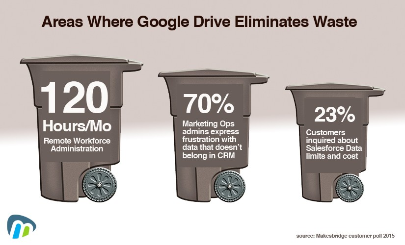 googledrive waste