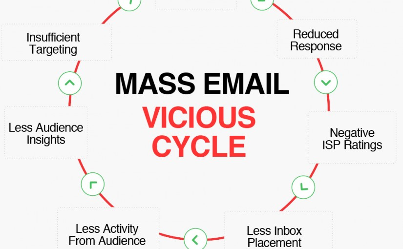 3 Steps to Turn a Vicious Email Program Victorious