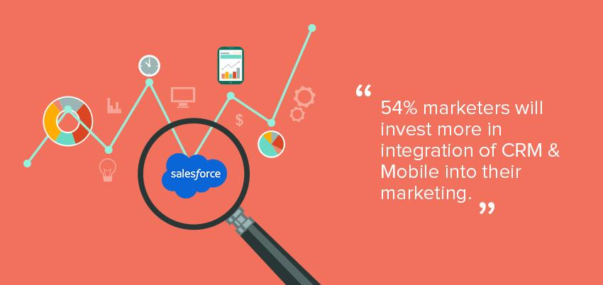 Mobile marketing automation 2015