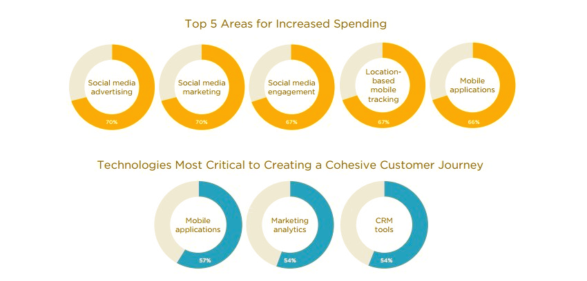 Salesforce State of Marketing 2015