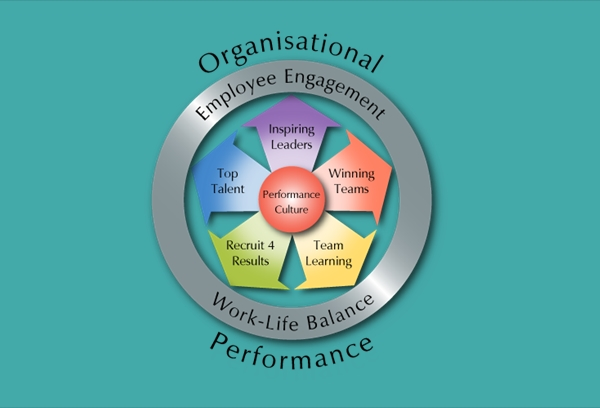 Organizational Performance Chart