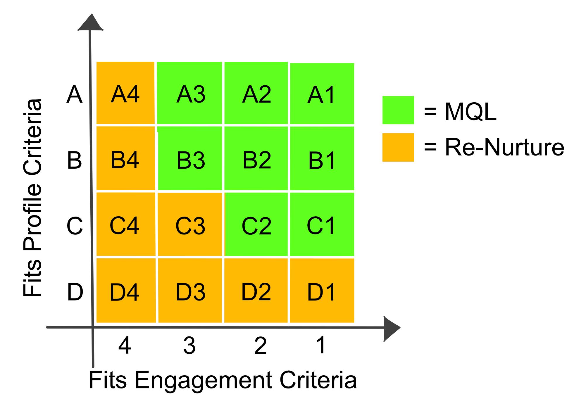 2D Lead Score Chart_final
